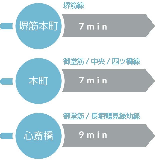 堺筋線堺筋本町駅 徒歩7分・御堂筋/中央/四ツ橋線本町駅 徒歩7分