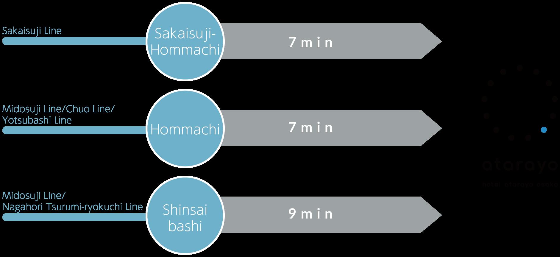 Sakaisuji Line Sakaisuji-Hommachi 7min on foot・Midosuji Line/Chuo Line/Yotsubashi Line Hommachi 7min on foot